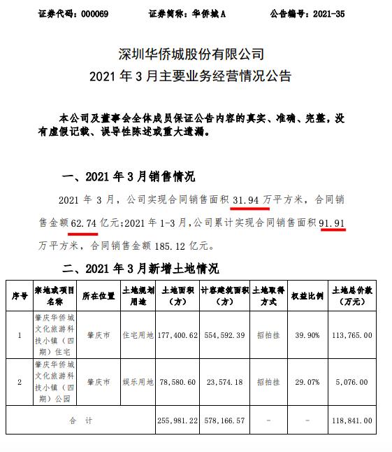 华侨城A前3月销售185亿 单月花费11.88亿拿地