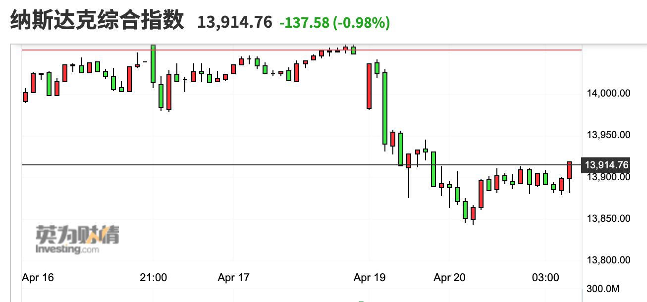 美股收盘:科技股拖累纳指下跌约1% 芯片概念股集体走低