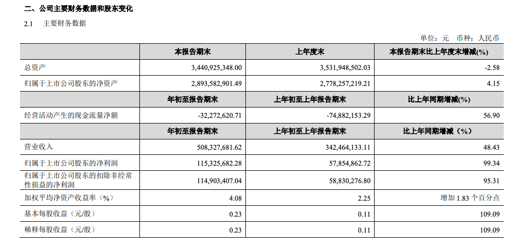 金徽酒一季报:营收5.08亿元,高档酒贡献六成