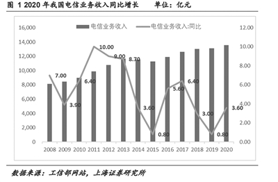 5G产业链盈利加速兑现 多细分领域龙头受机构关注