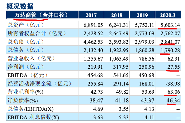 """5年""""回A""""未果 万达商管拟年底前在香港上市募资200亿元"""