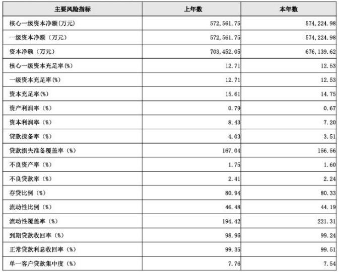 南昌农商银行2020年业绩双下滑,不良率超行业同期均值