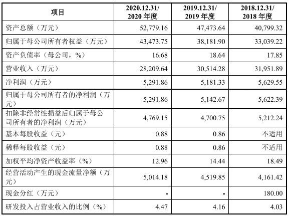 正强股份创业板IPO过会:去年业绩双下滑 管理人员薪酬不及同行一半