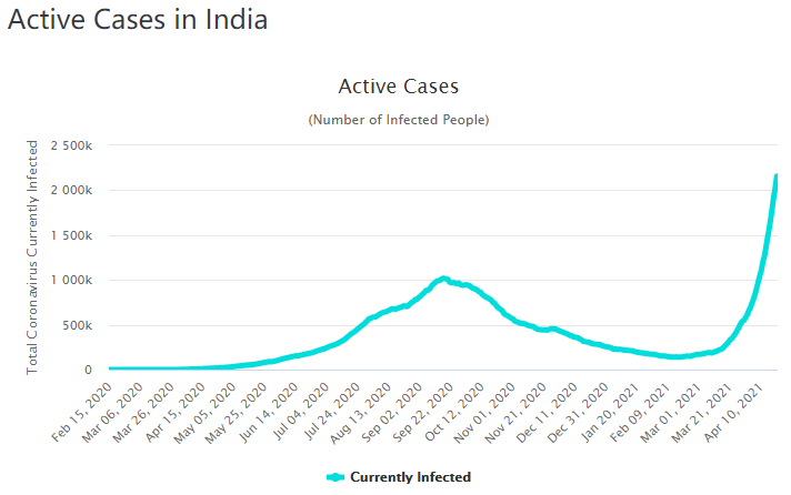 正在走向失控的印度疫情:对世界影响几何?