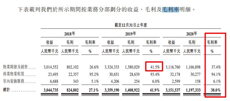 方直发展在港递交招股书:去年归母净利率9.17%低于上半年行业中位数