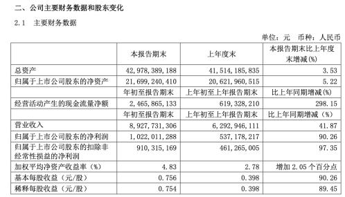青岛啤酒一季度净利润10.22亿大增90% 经营现金流增长298.15%