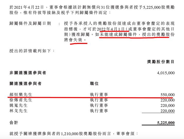美的置业股权奖励计划:拟对31人有条件无偿授予5225万股 郝恒乐获55万股