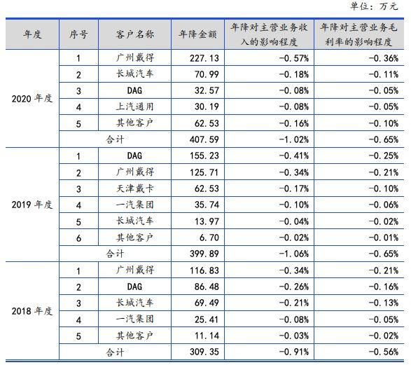 金钟股份创业板IPO过会:增收不增利,独立获客能力遭质疑