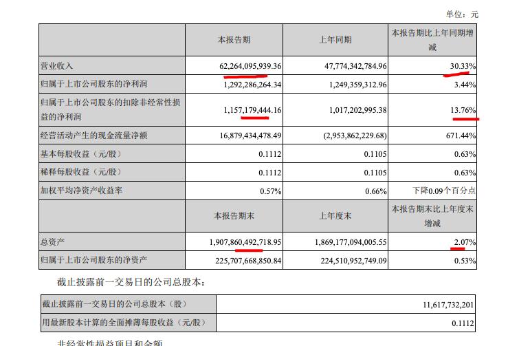 万科A一季度营收增长三成毛利率新低 两月A股市值跌逾700亿