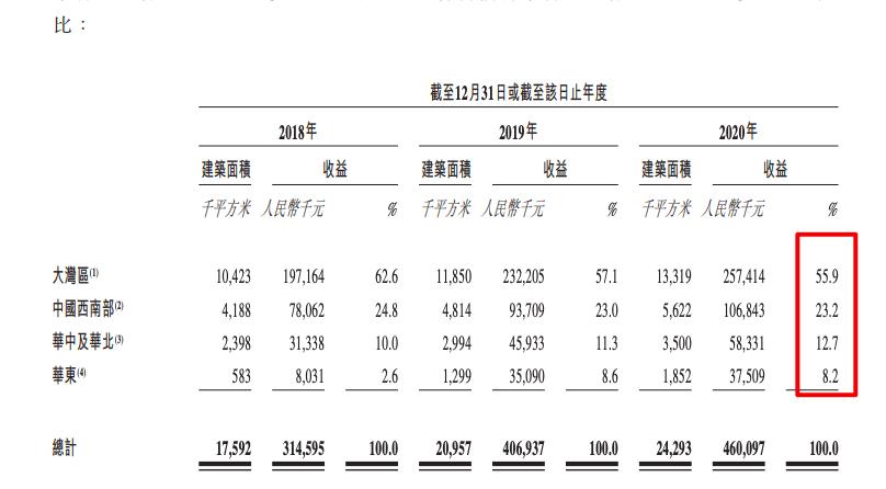 海伦堡旗下海悦生活赴港IPO:在管面积4230万方 绝大部分收入靠母公司