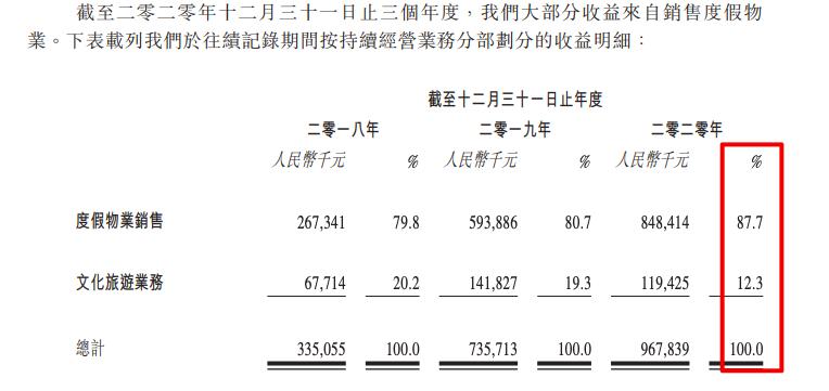 中国文旅第三次递交招股书:度假物业销售收入占比87.7%