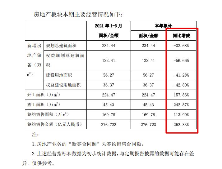 中国铁建高溢价温州夺地 去年毛利率低于行业约10个百分点