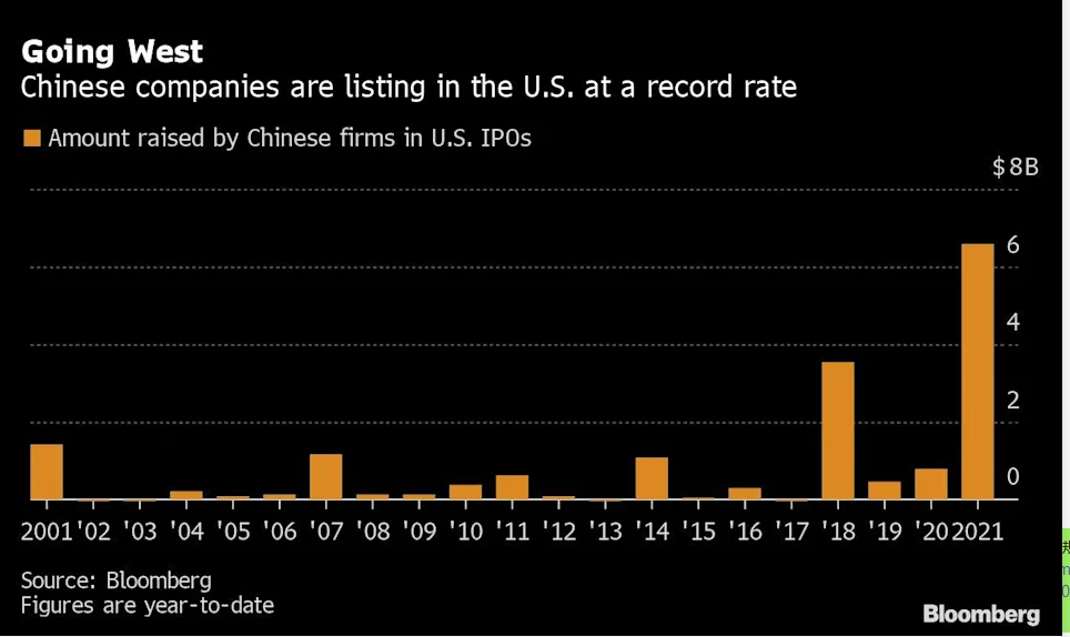 中国企业赴美上市热潮持续 今年融资规模同比增八倍