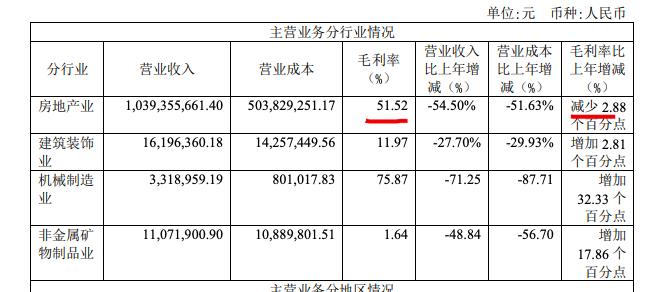 华丽家族2020年营收同比降53.98% 归属股东净利润降23.6%