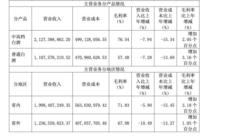 2020年度销量下滑13.51% 迎驾贡酒连续两日大跌