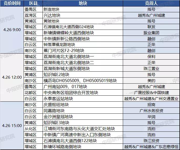 广州首批集中供地上半场狂揽452.39亿 越秀、融创、正荣等落子
