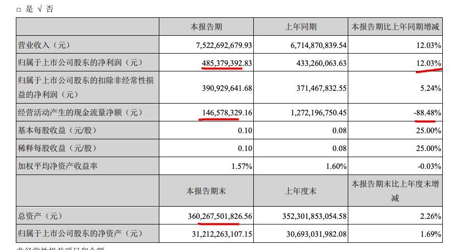 阳光城一季营收同比增12.03% 母公司总负债较上年末涨15.96个百分点