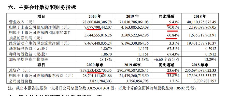 中南建设2020年归母净利润同比增长70% 毛利率尚偏低