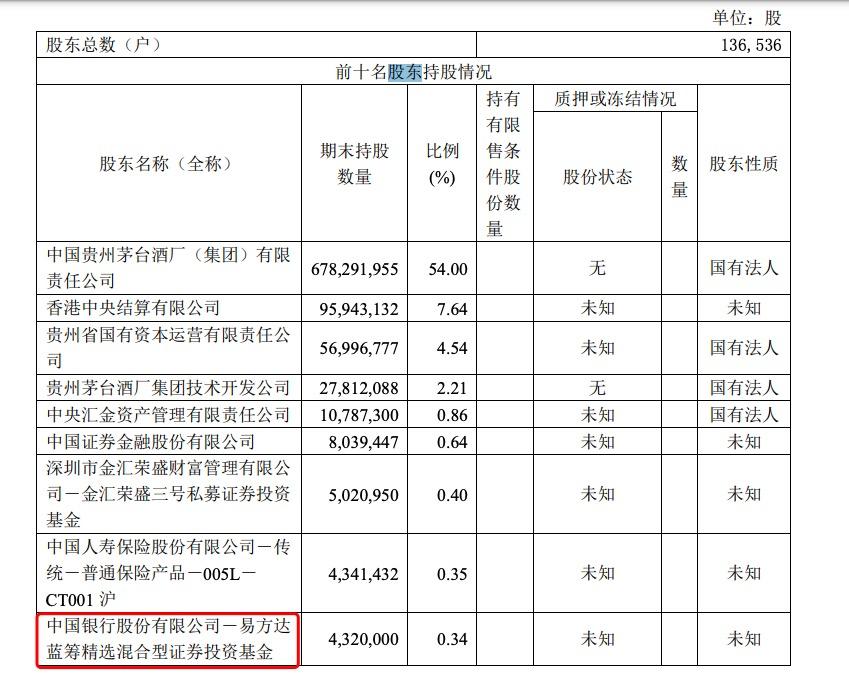 """贵州茅台一季度净利增长6.57%  """"公募一哥""""张坤所执掌基金新晋第九大股东"""