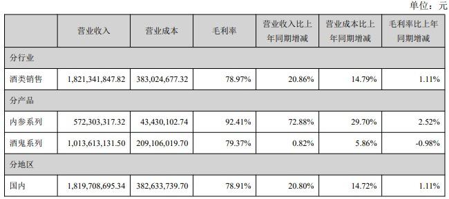 酒鬼酒内参系列毛利率堪比茅台酒达92.41% 2021首季营收猛增190.36%