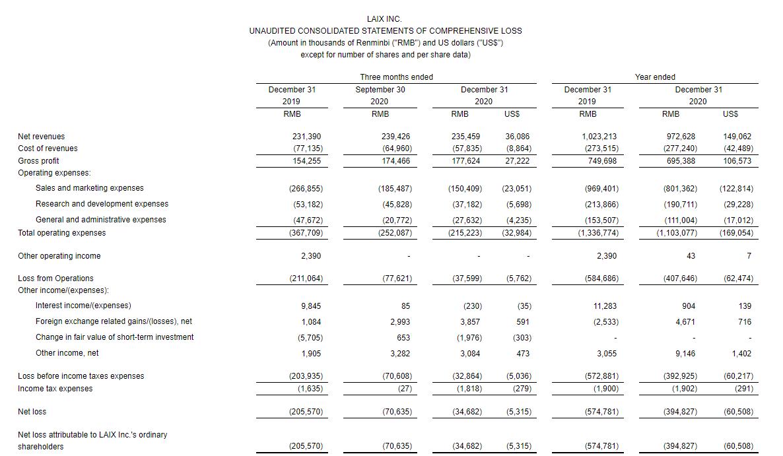 流利说去年第四季度净亏损额收窄83%至3468.2万元