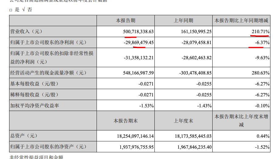 财信发展一季度净利润亏损2987万元 同比下降6.37%