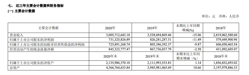 水井坊2020年净利下降11.49% 2021Q1股东户数增长33%