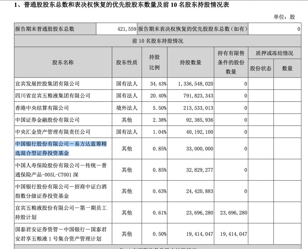 """五粮液上市以来最豪分红 张坤""""醉饮""""3300万股新晋第六大股东"""