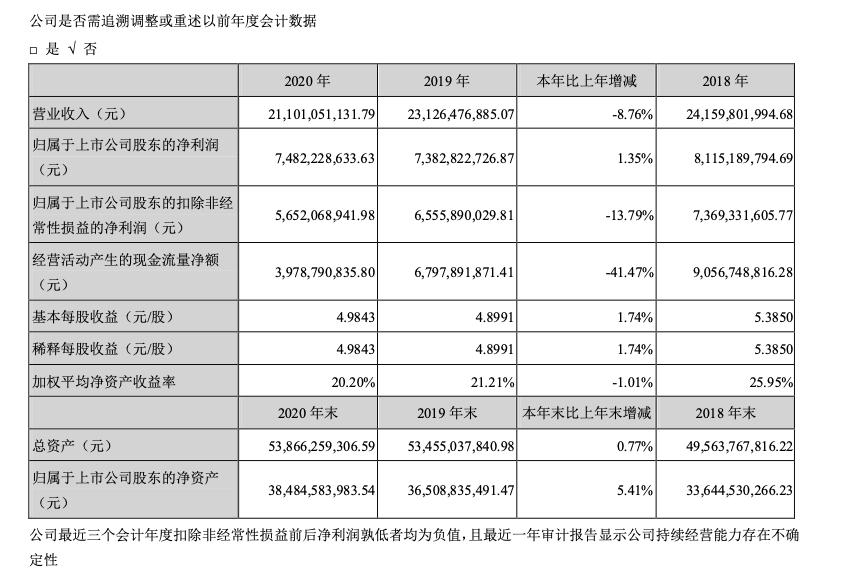 洋河股份:2020年净利润增长1.35%,拟每10股派发现金红利30元