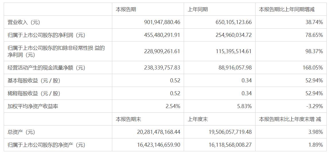 泰格医药一季度营业收入9.02亿元同比增长38.74%,净利润同比增长178.62%