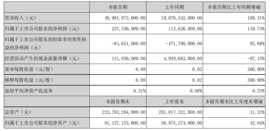 比亚迪股份一季度营收破400亿元人民币,同比增加108.31%