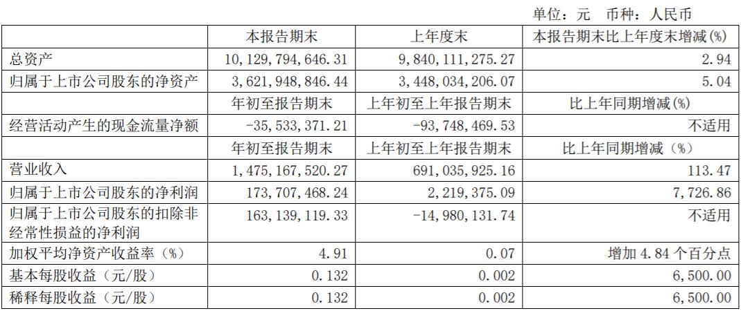 士兰微:一季度净利润同比增长7726.86%,开盘涨停!