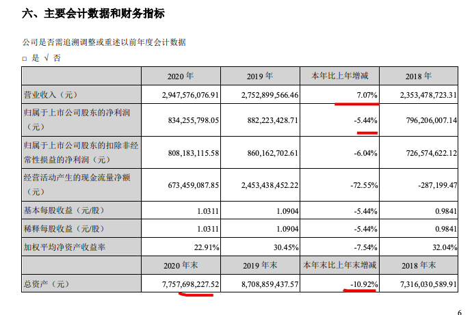 世荣兆业2021年一季度归母净利同比降41.2% 去年净利润8.34亿