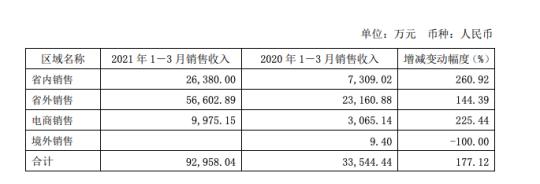 复星入主ST舍得后首份一季报:净利猛增1031% 系上年同期基数低所致