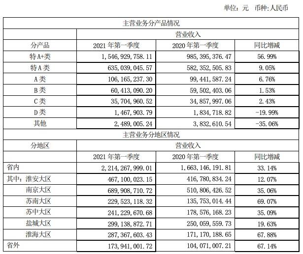 今世缘一季度业绩双增,一个季度完成去年全年过半净利润