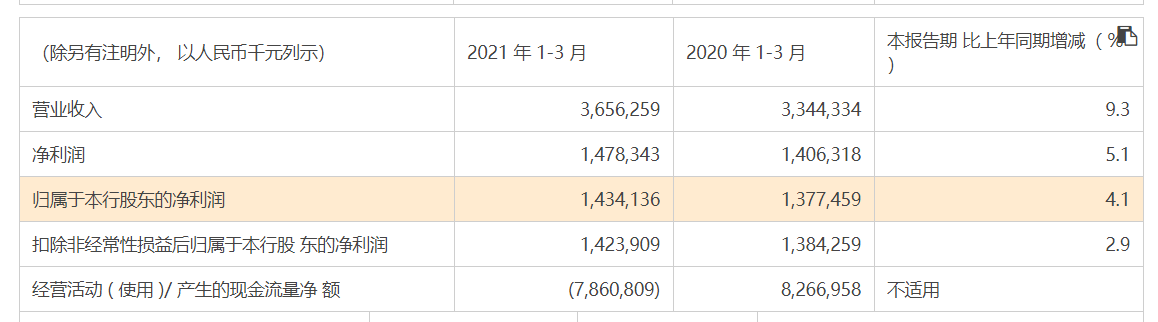 上市银行一季报来袭,光大银行营收同比增长3.72%