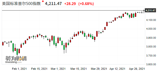 美股收盘:科技股强劲财报提振市场 标普500刷新历史新高