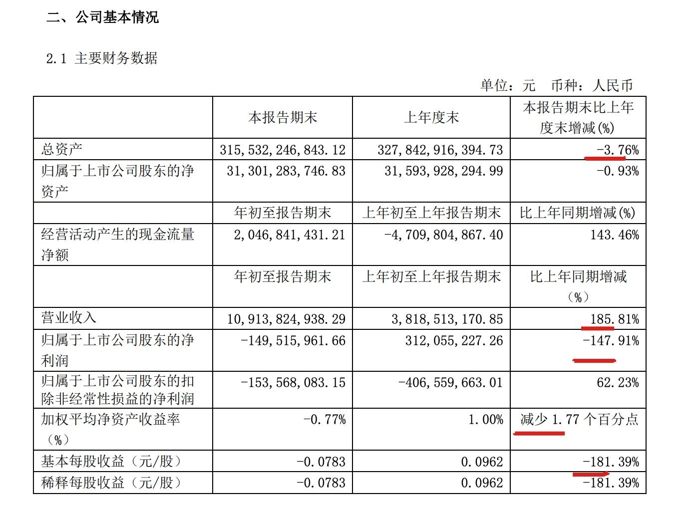 首开股份一季度营收同比增长185.8% 归母净利亏损1.49亿元