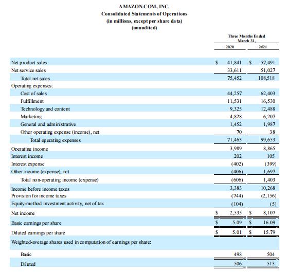 亚马逊一季度营收再破1000亿美元 股价创历史新高