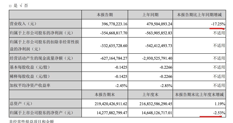 泰禾去年归母净利50亿 今年一季度毛利率45.96%同比增13.1个百分点