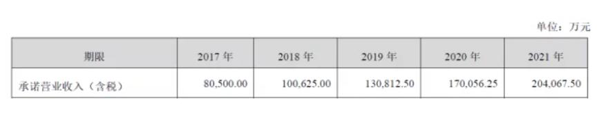 古井贡酒营收增速创5年来新低 黄鹤楼亏损1171.75万业绩承诺落空