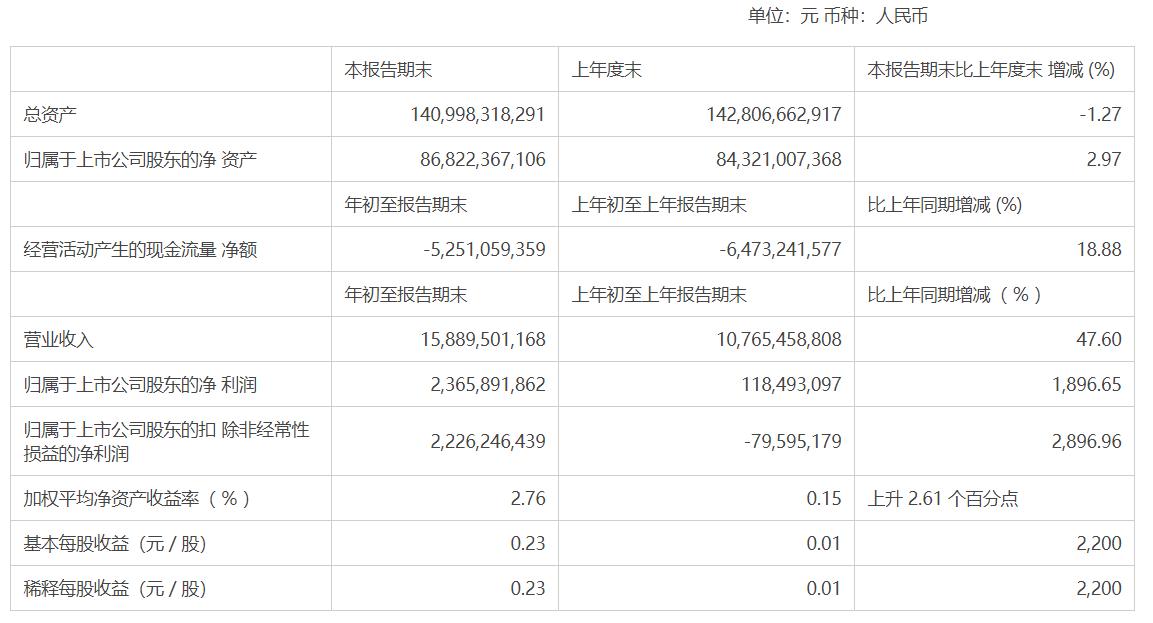 广汽集团一季度营收同比增长47.60% 归母净利润同比增长1896.65%