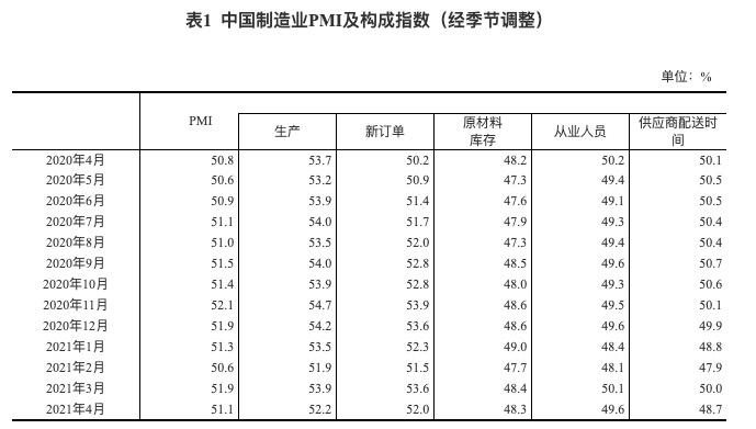 统计局:4月份PMI为51.1% 制造业继续保持扩张态势