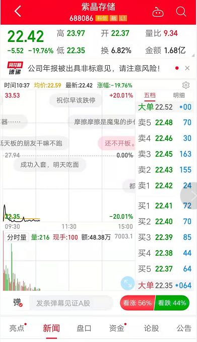 快讯:紫晶存储业绩下滑、收问询函、股价逼近跌停