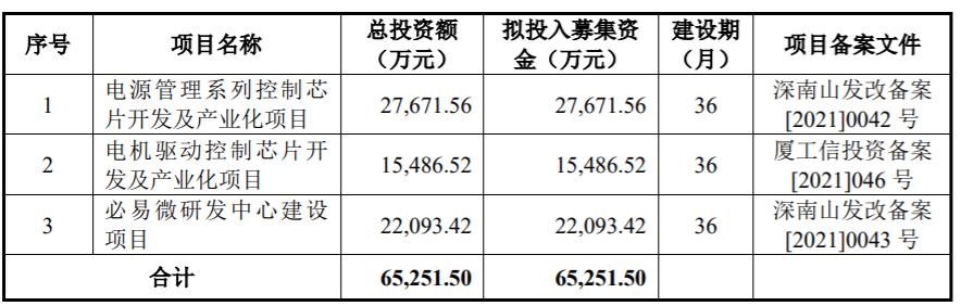 """小米系IPO前夕""""突击入股"""" 必易微冲刺科创板"""