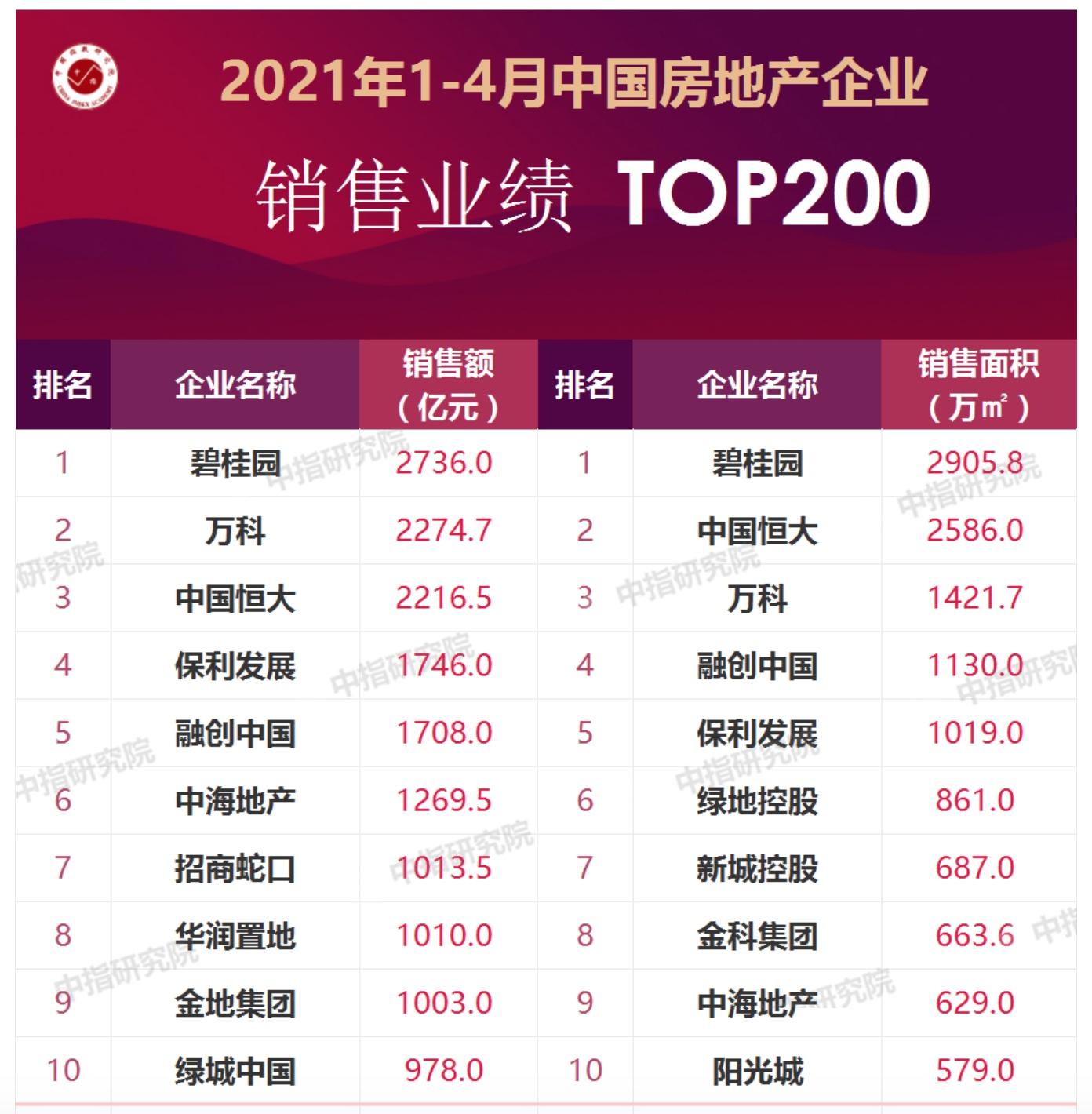 绿地控股掉出1-4月房企销售额TOP10排名 绿城中国成功晋级
