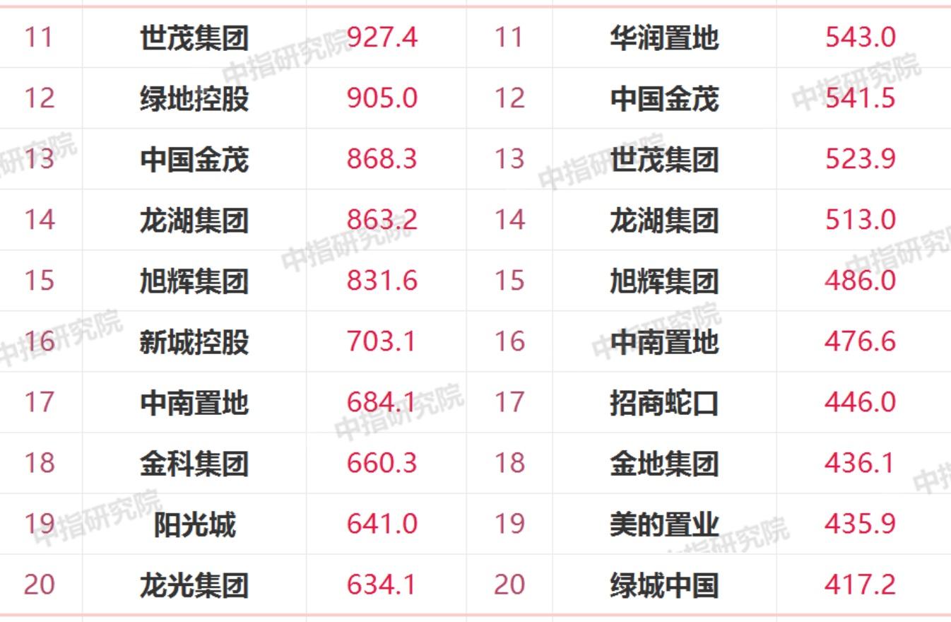 1-4月销售额TOP11-20排名:阳光城下降 龙光与中南置地换位