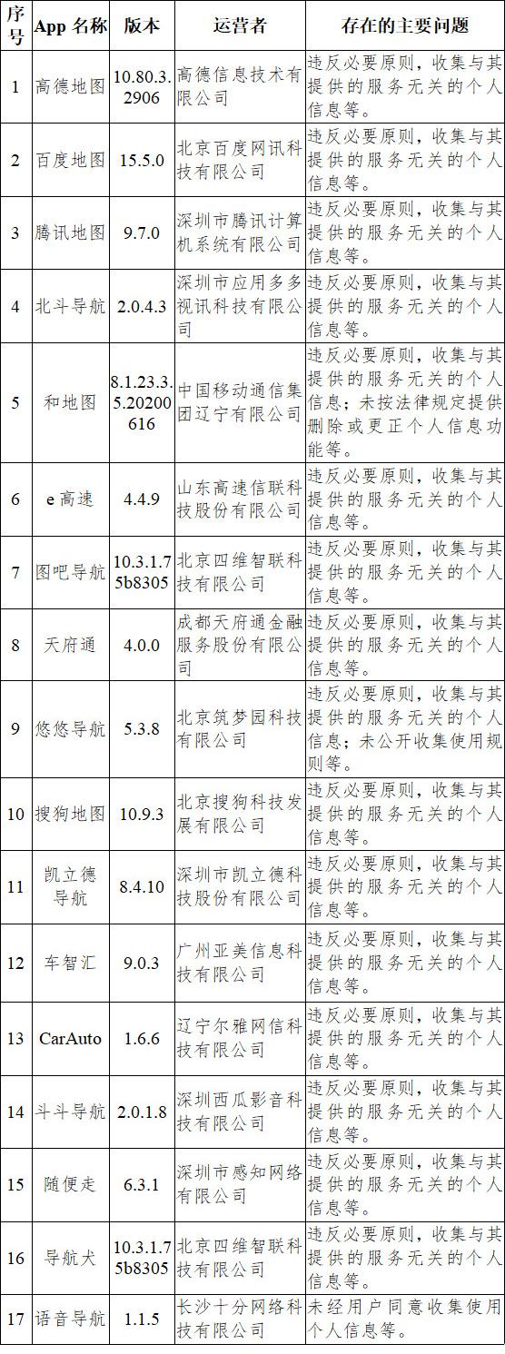 违法违规收集使用个人信息 搜狗输入法、高德地图等33款App被通报