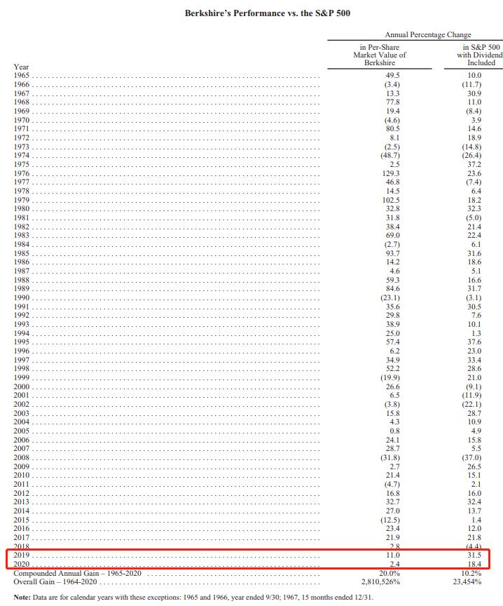 如何看待比特币?巴菲特股东大会七大重磅看点