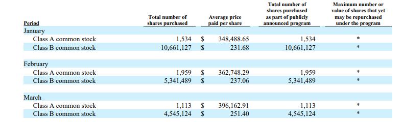 伯克希尔第一季净利超百亿美元 斥资66亿美元回购